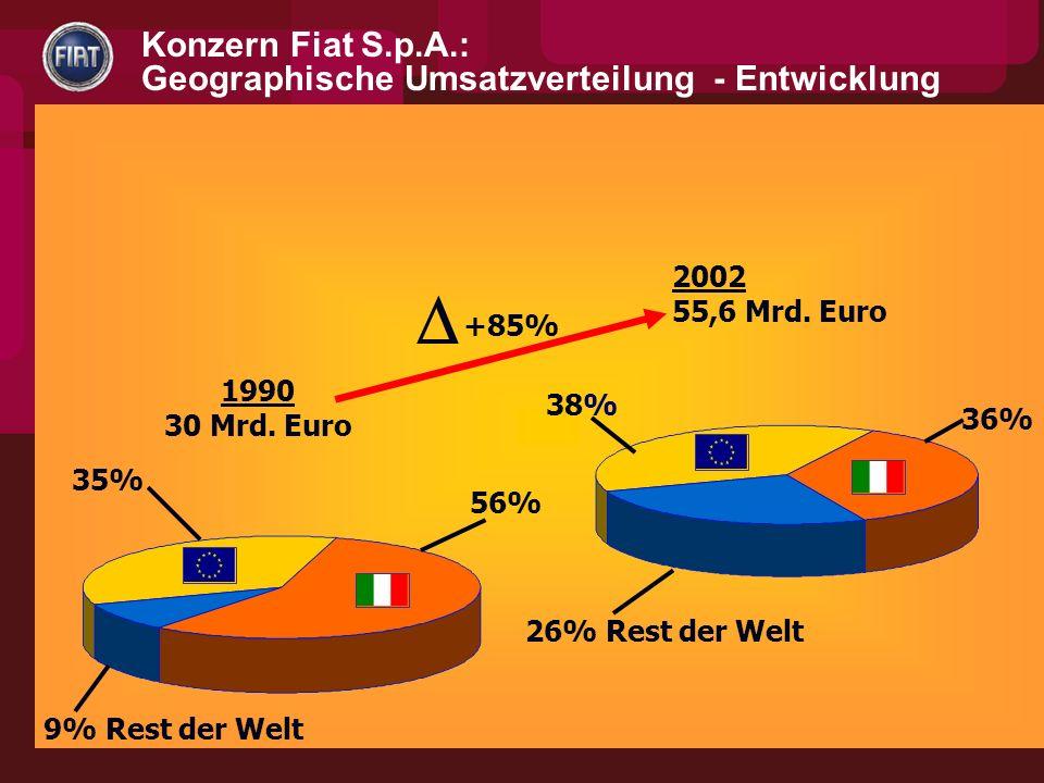 35% 56% 9% Rest der Welt +85% 1990 30 Mrd.Euro 26% Rest der Welt 38% 36% 2002 55,6 Mrd.