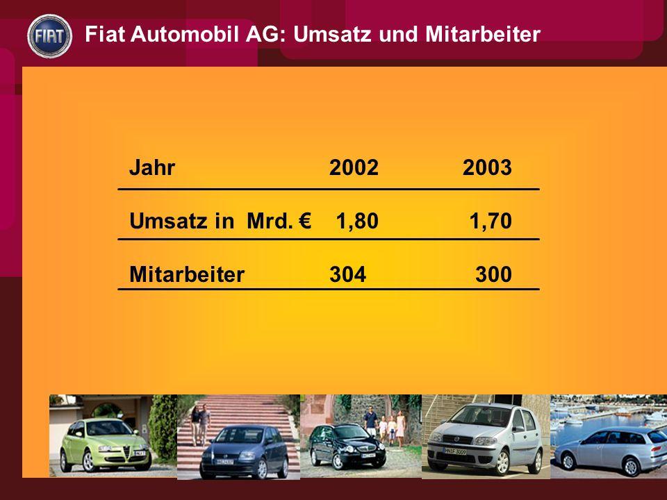 Fiat Automobil AG: Umsatz und Mitarbeiter Jahr2002 2003 Umsatz in Mrd. 1,80 1,70 Mitarbeiter304 300