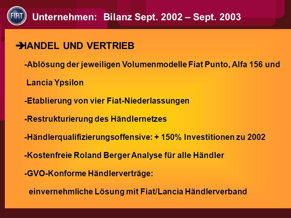 HANDEL UND VERTRIEB -Ablösung der jeweiligen Volumenmodelle Fiat Punto, Alfa 156 und Lancia Ypsilon -Etablierung von vier Fiat-Niederlassungen -Restrukturierung des Händlernetzes -Händlerqualifizierungsoffensive: + 150% Investitionen zu 2002 -Kostenfreie Roland Berger Analyse für alle Händler -GVO-Konforme Händlerverträge: einvernehmliche Lösung mit Fiat/Lancia Händlerverband Unternehmen: Bilanz Sept.