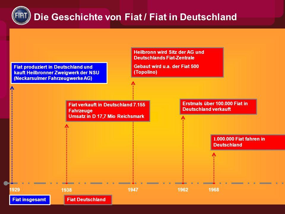 1929 Fiat produziert in Deutschland und kauft Heilbronner Zweigwerk der NSU (Neckarsulmer Fahrzeugwerke AG) 1.