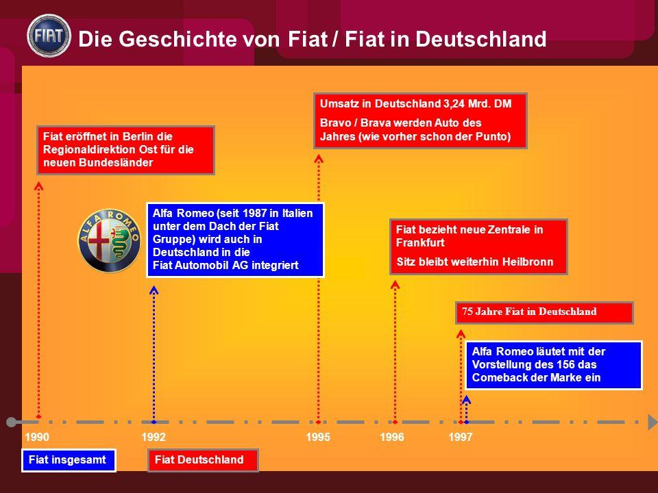 1990 Fiat eröffnet in Berlin die Regionaldirektion Ost für die neuen Bundesländer 75 Jahre Fiat in Deutschland Umsatz in Deutschland 3,24 Mrd.