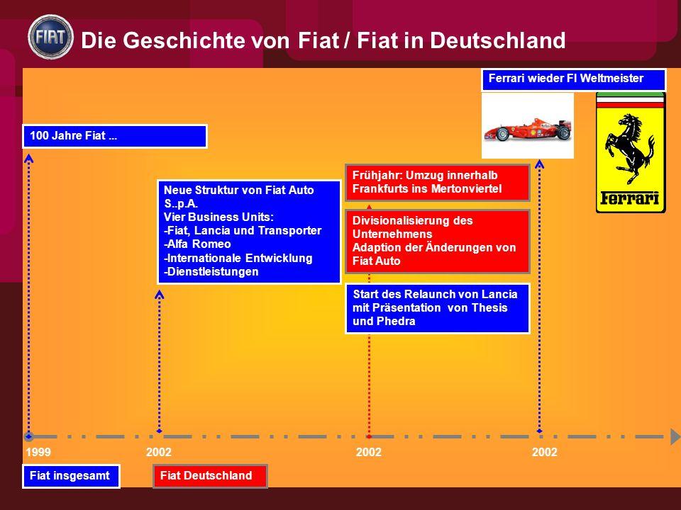 1999 100 Jahre Fiat...