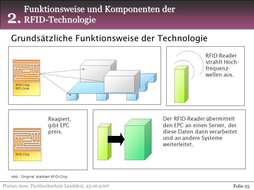 2. Florian Auer, Fachhochschule Landshut, 25.06.2007 Folie 03 Funktionsweise und Komponenten der RFID-Technologie RFID-Reader strahlt Hoch- frequenz-