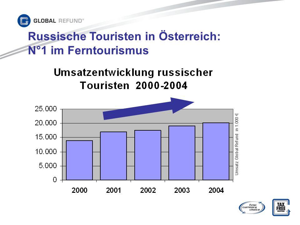Russische Touristen in Österreich: N°1 im Ferntourismus Umsatz Global Refund in 1.000