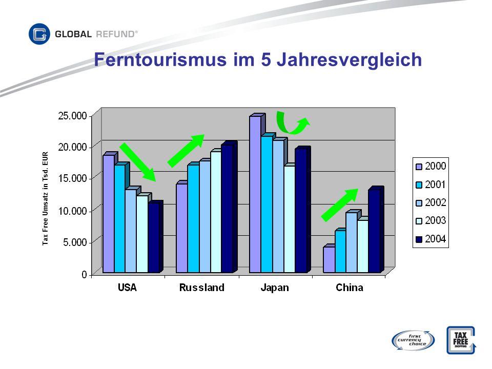 Ferntourismus im 5 Jahresvergleich Tax Free Umsatz in Tsd. EUR