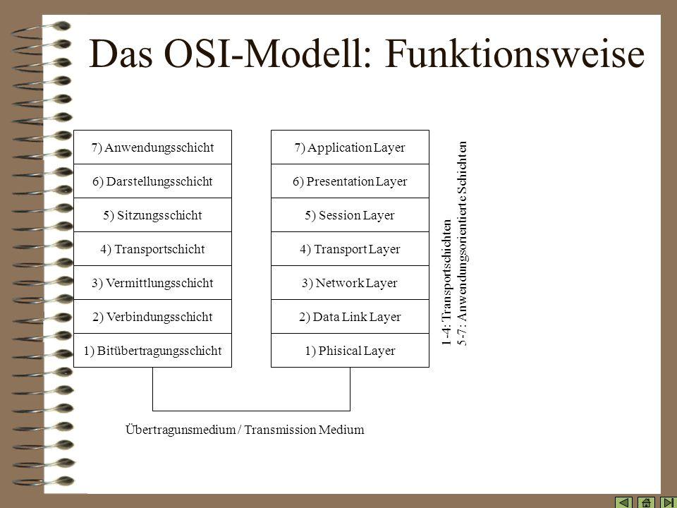 Das OSI-Modell: Hintergrund Wie wird eine Verbindung aufgebaut? Wie kann eine korrekte, stabile Übertragung gewährleistet werden? Wie erreicht eine Na