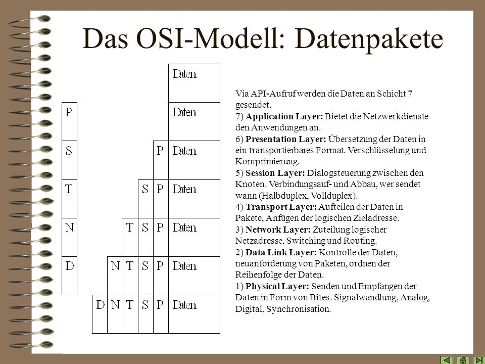 Das OSI-Modell: Funktionsweise 7) Anwendungsschicht 6) Darstellungsschicht 5) Sitzungsschicht 4) Transportschicht 3) Vermittlungsschicht 2) Verbindung