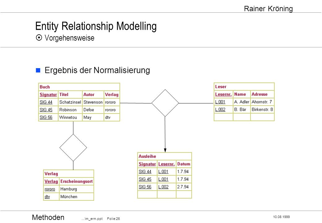 Methoden …\m_erm.ppt Folie:26 10.08.1999 Rainer Kröning Entity Relationship Modelling Vorgehensweise Ergebnis der Normalisierung