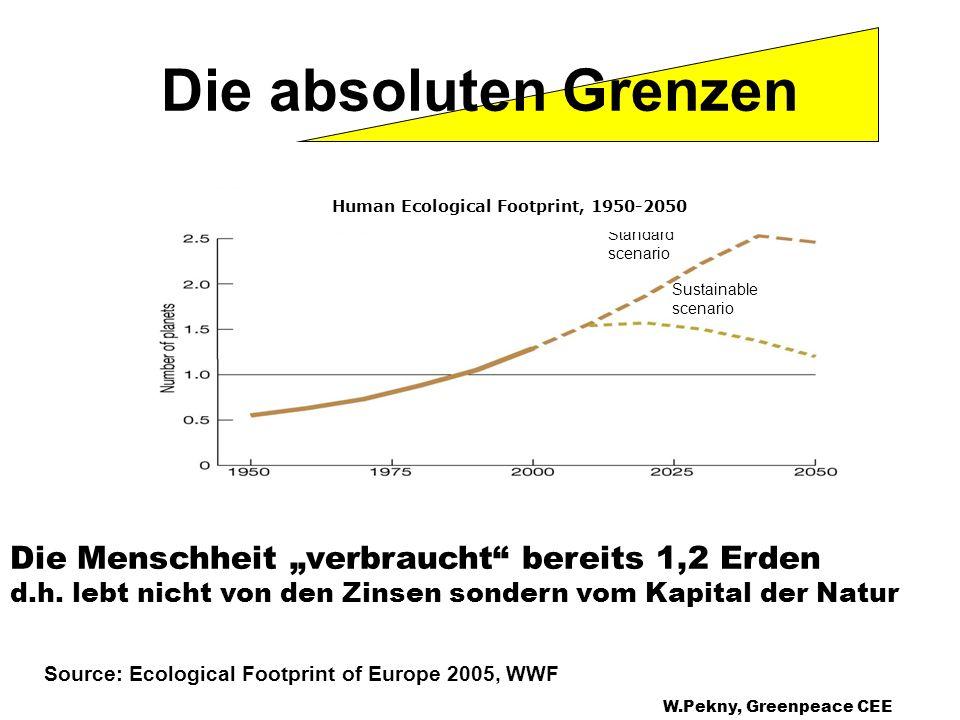 Sustainable scenario Standard scenario Human Ecological Footprint, 1950-2050 Source: Ecological Footprint of Europe 2005, WWF Die absoluten Grenzen Di
