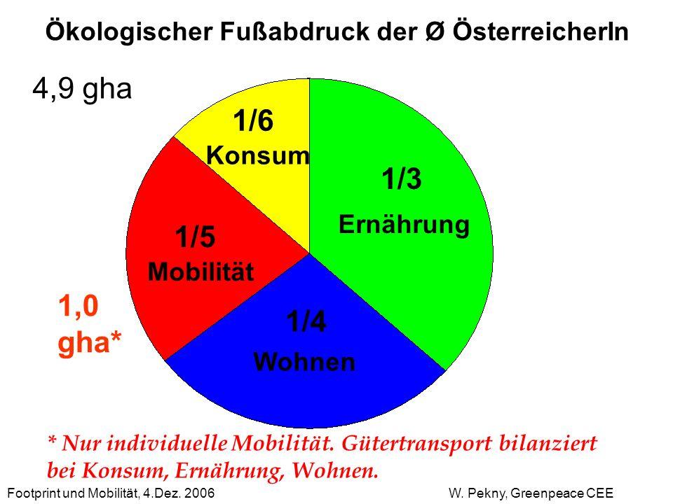 Ernährung Konsum Mobilität Wohnen 1/3 1/4 1/6 1/5 Ökologischer Fußabdruck der Ø ÖsterreicherIn 4,9 gha 1,0 gha* * Nur individuelle Mobilität. Gütertra