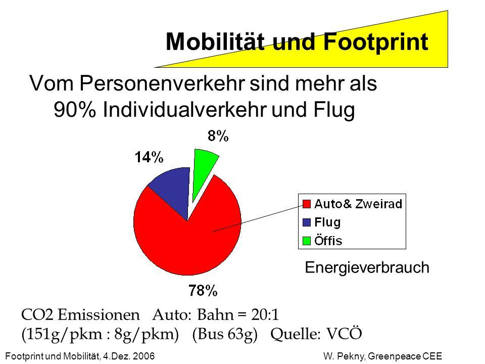 Vom Personenverkehr sind mehr als 90% Individualverkehr und Flug Mobilität und Footprint Footprint und Mobilität, 4.Dez. 2006 W. Pekny, Greenpeace CEE