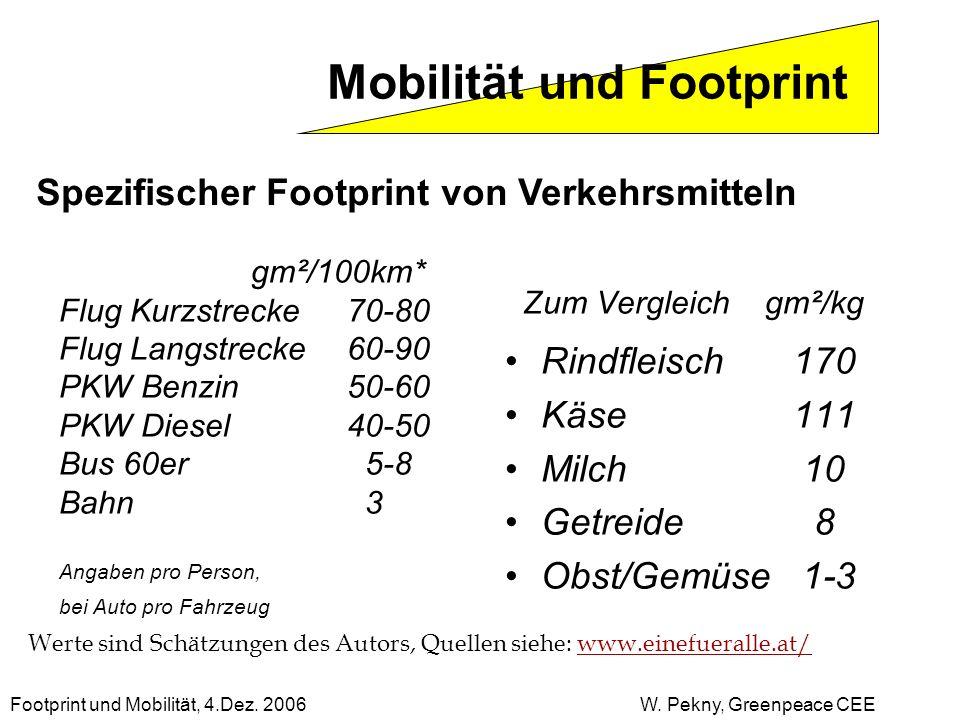 Spezifischer Footprint von Verkehrsmitteln gm²/100km* Flug Kurzstrecke 70-80 Flug Langstrecke60-90 PKW Benzin50-60 PKW Diesel40-50 Bus 60er 5-8 Bahn 3