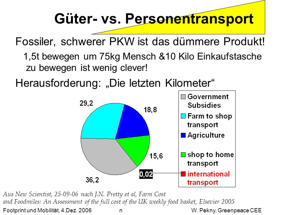 Fossiler, schwerer PKW ist das dümmere Produkt! 1,5t bewegen um 75kg Mensch &10 Kilo Einkaufstasche zu bewegen ist wenig clever! Herausforderung: Die