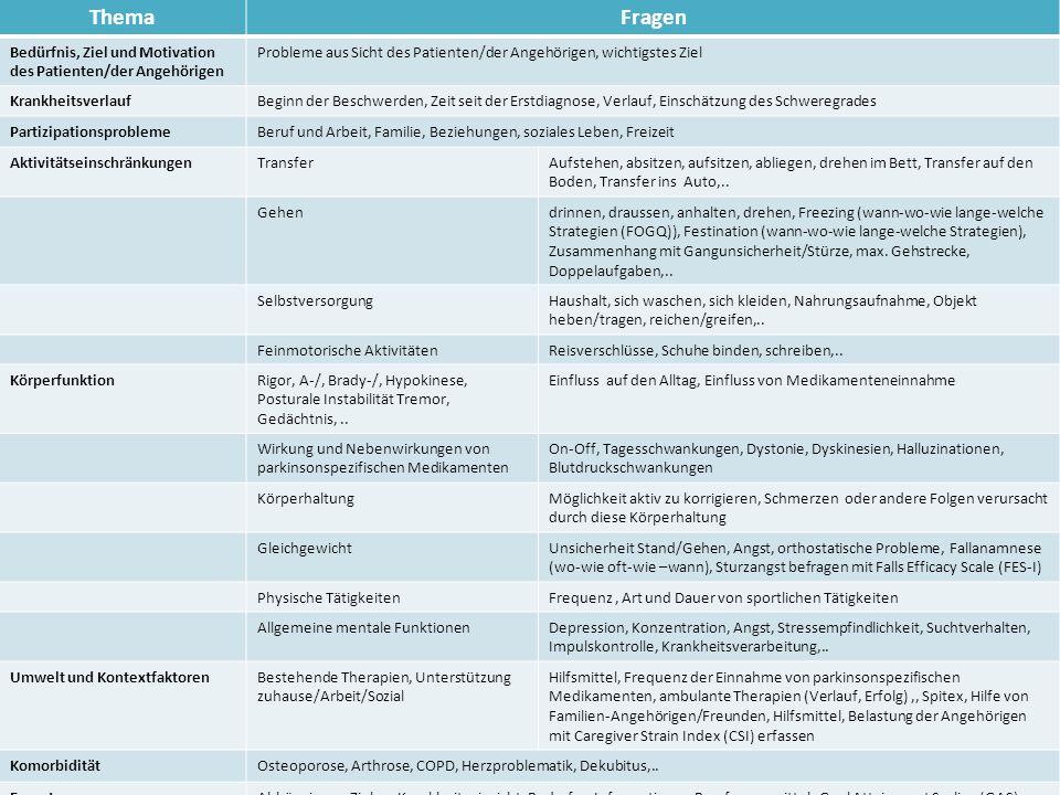 ThemaFragen Bedürfnis, Ziel und Motivation des Patienten/der Angehörigen Probleme aus Sicht des Patienten/der Angehörigen, wichtigstes Ziel Krankheits