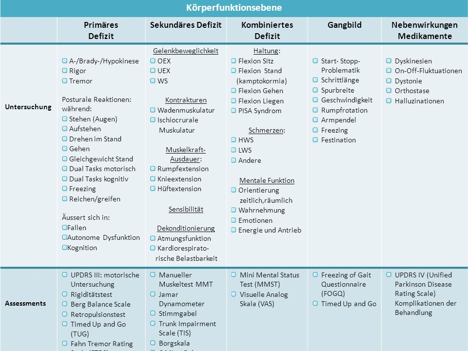 Körperfunktionsebene Primäres Defizit Sekundäres DefizitKombiniertes Defizit GangbildNebenwirkungen Medikamente Untersuchung A-/Brady-/Hypokinese Rigo