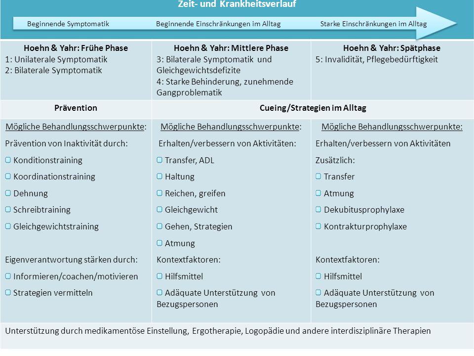 Zeit- und Krankheitsverlauf Hoehn & Yahr: Frühe Phase 1: Unilaterale Symptomatik 2: Bilaterale Symptomatik Hoehn & Yahr: Mittlere Phase 3: Bilaterale