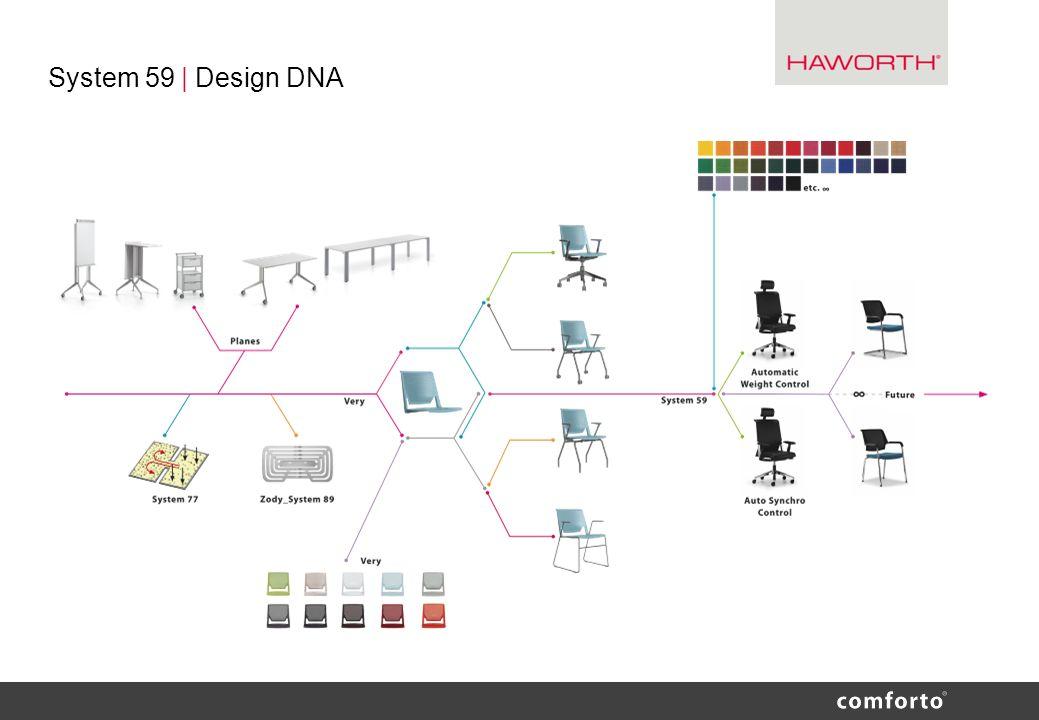 System 59 | Design DNA