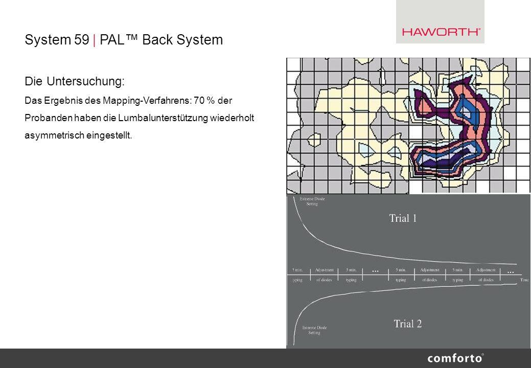 System 59 | PAL Back System Die Untersuchung: Das Ergebnis des Mapping-Verfahrens: 70 % der Probanden haben die Lumbalunterstützung wiederholt asymmet