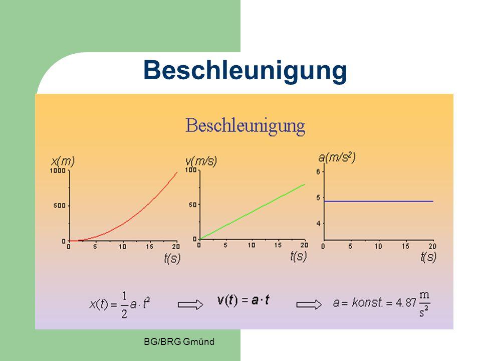 Beschleunigte Bewegung x…..Weg a/2.t 2 v…..Geschw. a·t a…..Beschl. konstant
