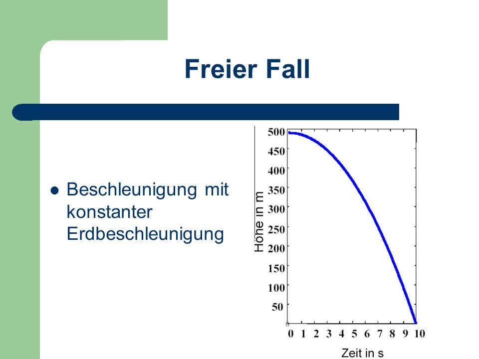 Freier Fall Formel: s = g/2.t² Formel s...Strecke g...Fallbeschleunigung t..... Zeit Wenn ein Gegenstand zu Boden fällt hat er eine konstante Beschl.: