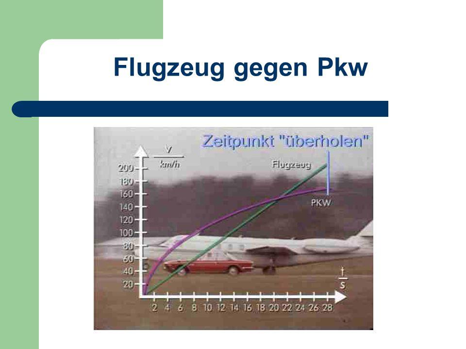 Flugzeug gegen Pkw Auf der Startbahn eines Flughafens liefern sich ein Flugzeug und ein Pkw ein Beschleunigungsduell. Die Anfangsbeschleunigung des Pk
