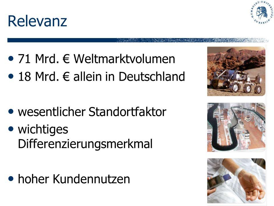 Relevanz 71 Mrd. Weltmarktvolumen 18 Mrd. allein in Deutschland wesentlicher Standortfaktor wichtiges Differenzierungsmerkmal hoher Kundennutzen