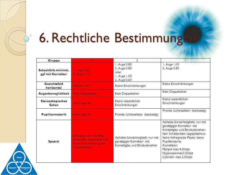 Gruppe321 Sehschärfe minimal, ggf mit Korrektur 1. Auge 0.60 2. Auge 0.10 1. Auge 0.80 2. Auge 0.80 oder 1. Auge 1.00 2. Auge 0.60 1. Auge 1.00 2. Aug