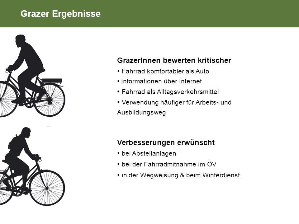 Grazer Ergebnisse GrazerInnen bewerten kritischer Fahrrad komfortabler als Auto Informationen über Internet Fahrrad als Alltagsverkehrsmittel Verwendung häufiger für Arbeits- und Ausbildungsweg Verbesserungen erwünscht bei Abstellanlagen bei der Fahrradmitnahme im ÖV in der Wegweisung & beim Winterdienst