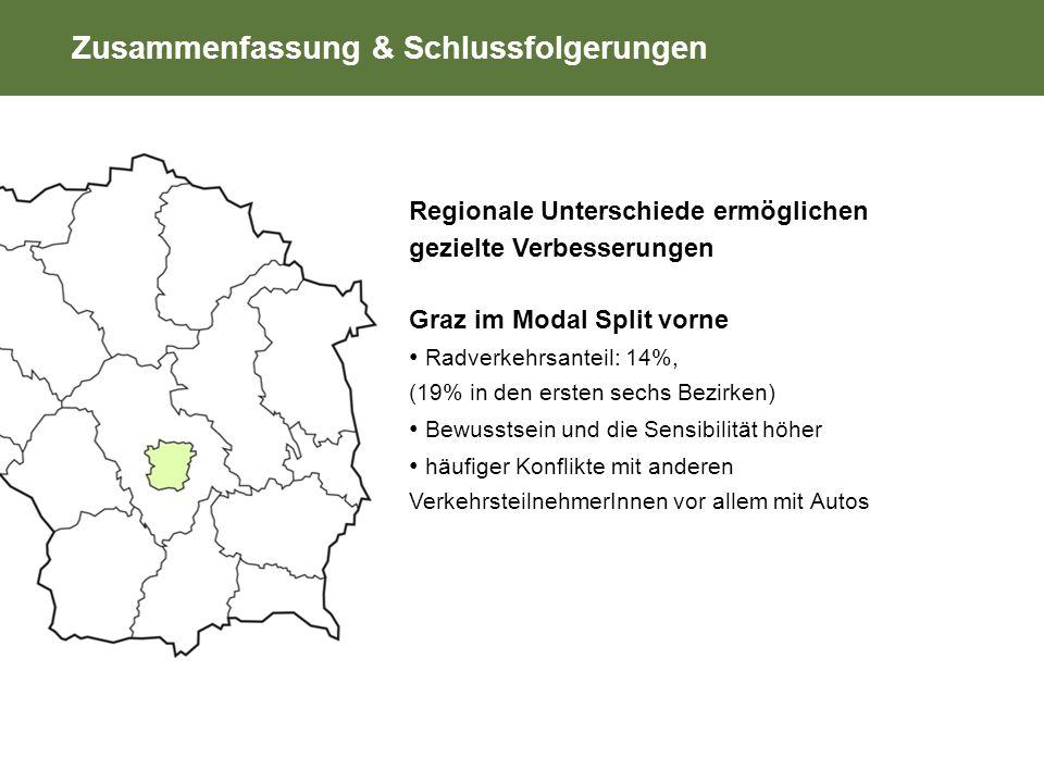 Zusammenfassung & Schlussfolgerungen Regionale Unterschiede ermöglichen gezielte Verbesserungen Graz im Modal Split vorne Radverkehrsanteil: 14%, (19% in den ersten sechs Bezirken) Bewusstsein und die Sensibilität höher häufiger Konflikte mit anderen VerkehrsteilnehmerInnen vor allem mit Autos