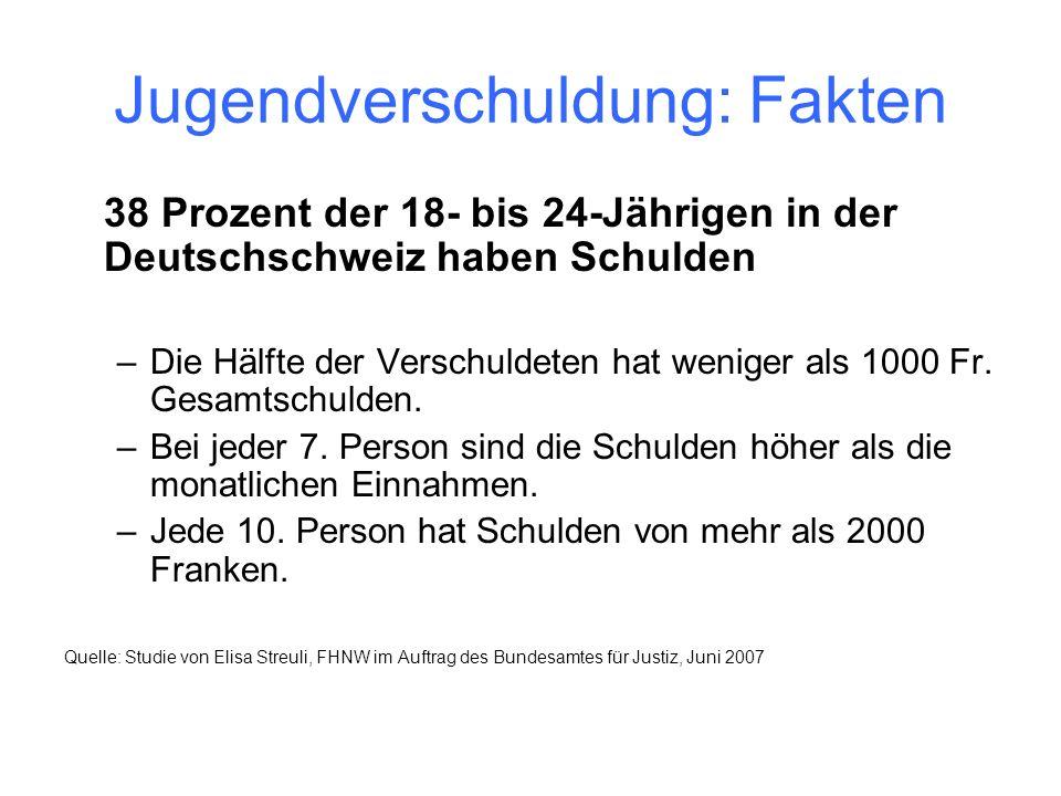 Jugendverschuldung: Fakten 38 Prozent der 18- bis 24-Jährigen in der Deutschschweiz haben Schulden –Die Hälfte der Verschuldeten hat weniger als 1000