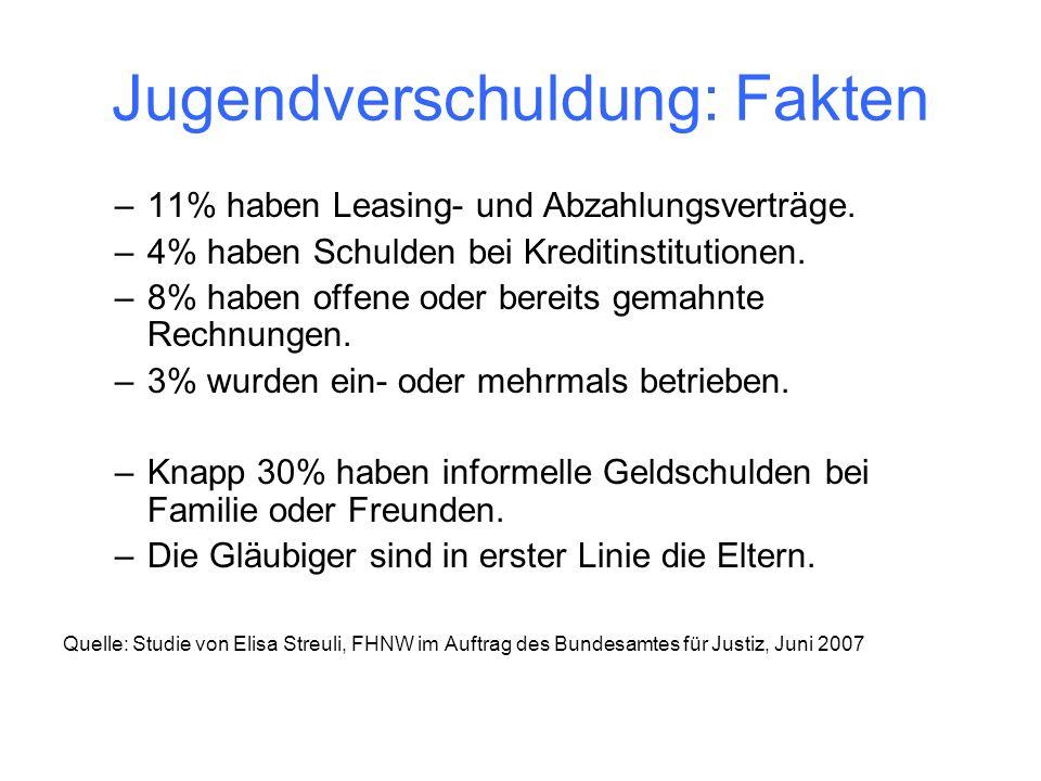 Jugendverschuldung: Fakten –11% haben Leasing- und Abzahlungsverträge. –4% haben Schulden bei Kreditinstitutionen. –8% haben offene oder bereits gemah