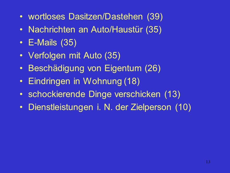 13 wortloses Dasitzen/Dastehen (39) Nachrichten an Auto/Haustür (35) E-Mails (35) Verfolgen mit Auto (35) Beschädigung von Eigentum (26) Eindringen in