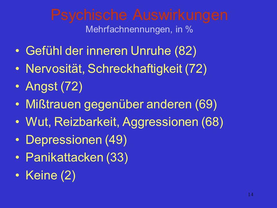 14 Psychische Auswirkungen Mehrfachnennungen, in % Gefühl der inneren Unruhe (82) Nervosität, Schreckhaftigkeit (72) Angst (72) Mißtrauen gegenüber an
