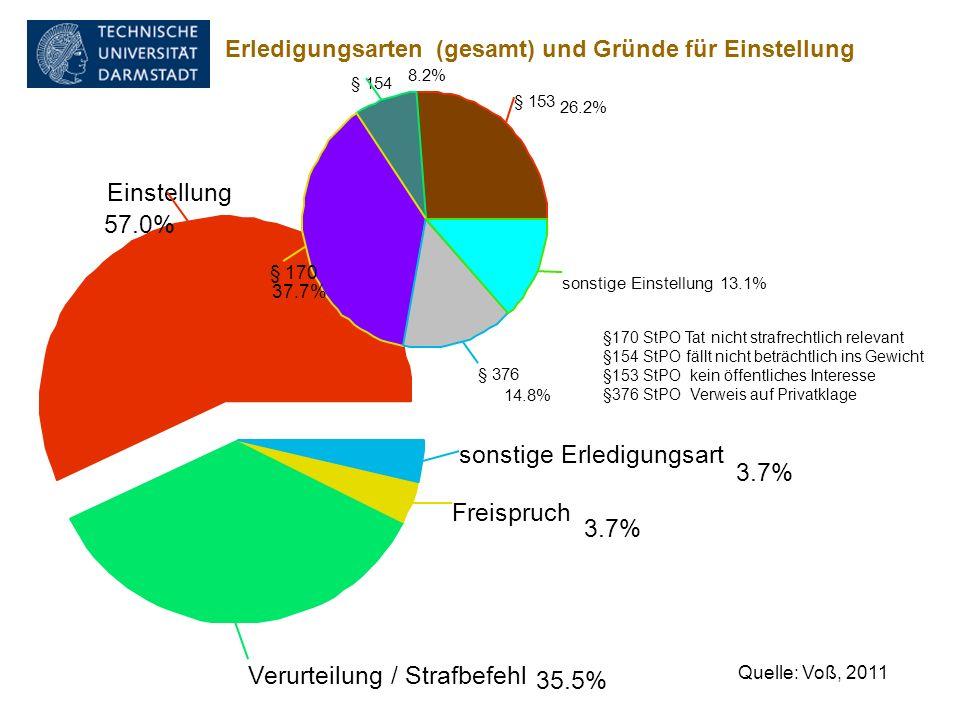 Erledigungsarten (gesamt) und Gründe für Einstellung Einstellung 57.0% Verurteilung / Strafbefehl 35.5% Freispruch 3.7% sonstige Erledigungsart 3.7% §