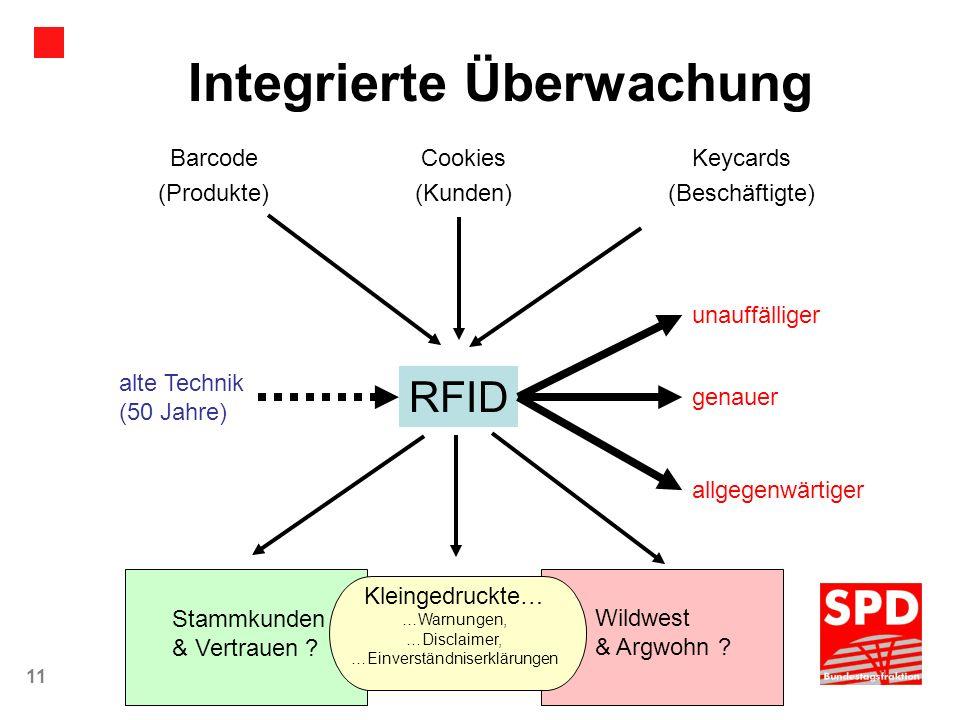 11Die Menschen gewinnen - Lothar Binding, MdB Barcode (Produkte) (Kunden) Cookies (Beschäftigte) Keycards RFID alte Technik (50 Jahre) unauffälliger g