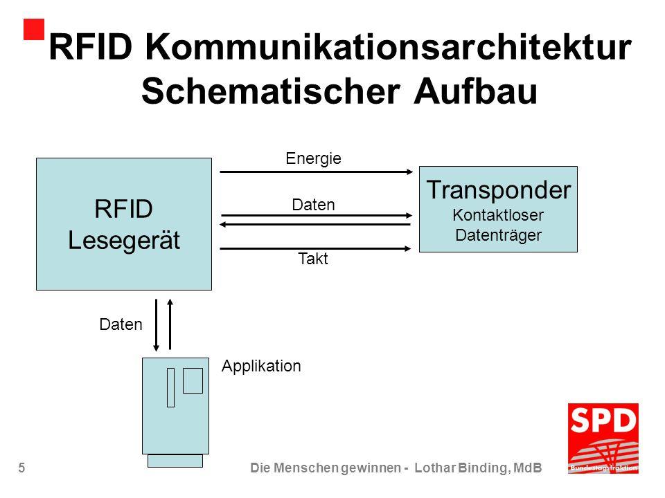 16Die Menschen gewinnen - Lothar Binding, MdB Datenschutz (1) Sorglos in die Zukunft… Das RFID-Chip selbst enthält im Regelfall nur Zahlenfolgen zur Produktidentifikation oder Prozessinformation Auch in den verknüpften IT-Systemen werden nur produkt- oder prozessbezogene Daten gespeichert Speichern personenbezogener Daten, etwa durch Zugangskontrollen oder Kundenkarten ist nur mit Einwilligung gemäß BDSG zulässig