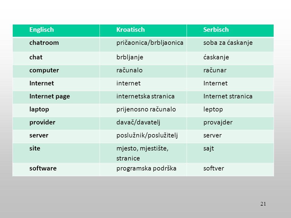 EnglischKroatischSerbisch chatroompričaonica/brbljaonicasoba za ćaskanje chatbrbljanjećaskanje computerračunaloračunar InternetinternetInternet Intern