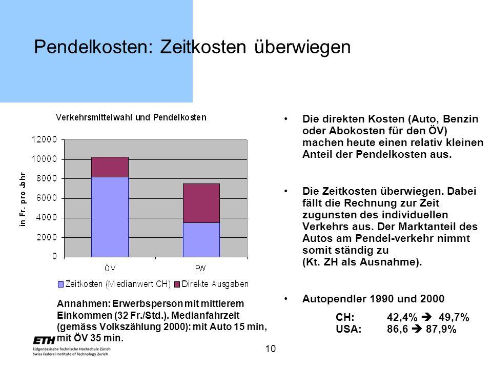 10 Pendelkosten: Zeitkosten überwiegen Annahmen: Erwerbsperson mit mittlerem Einkommen (32 Fr./Std.). Medianfahrzeit (gemäss Volkszählung 2000): mit A