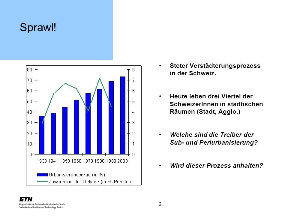 2 Sprawl! Steter Verstädterungsprozess in der Schweiz. Heute leben drei Viertel der SchweizerInnen in städtischen Räumen (Stadt, Agglo.) Welche sind d