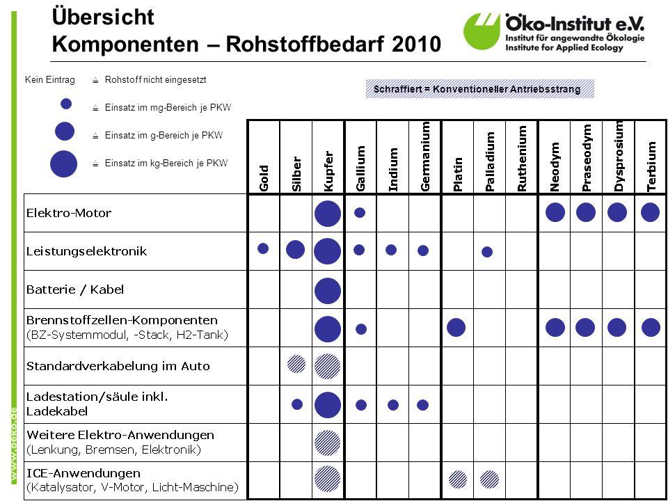 Übersicht Komponenten – Rohstoffbedarf 2010 Kein Eintrag Rohstoff nicht eingesetzt Einsatz im mg-Bereich je PKW Einsatz im g-Bereich je PKW Einsatz im