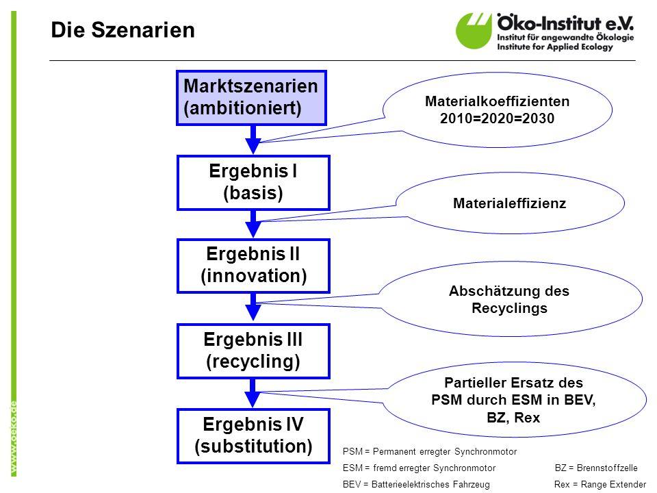 Marktszenarien (ambitioniert) Ergebnis I (basis) Materialkoeffizienten 2010=2020=2030 Ergebnis II (innovation) Materialeffizienz Ergebnis III (recycli