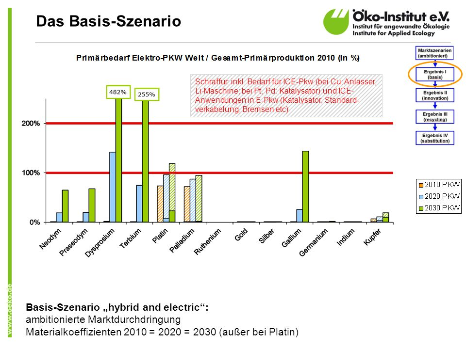 Basis-Szenario hybrid and electric: ambitionierte Marktdurchdringung Materialkoeffizienten 2010 = 2020 = 2030 (außer bei Platin) Das Basis-Szenario Schraffur: inkl.