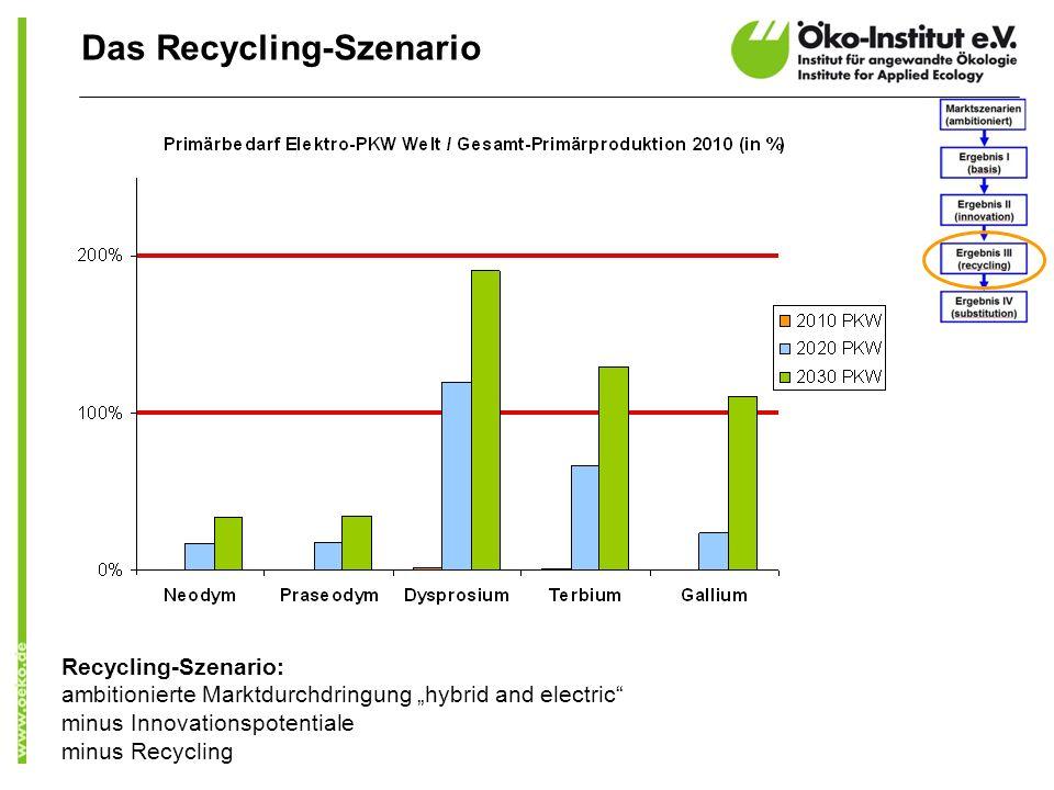 Recycling-Szenario: ambitionierte Marktdurchdringung hybrid and electric minus Innovationspotentiale minus Recycling Das Recycling-Szenario