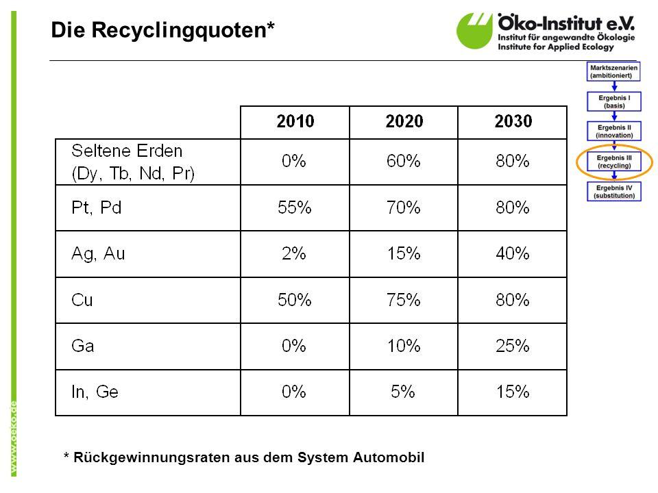 Die Recyclingquoten* * Rückgewinnungsraten aus dem System Automobil