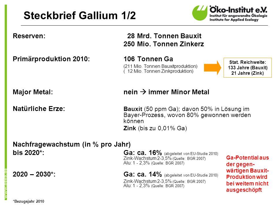 Reserven: 28 Mrd. Tonnen Bauxit 250 Mio. Tonnen Zinkerz Primärproduktion 2010:106 Tonnen Ga (211 Mio. Tonnen Bauxitproduktion) ( 12 Mio. Tonnen Zinkpr