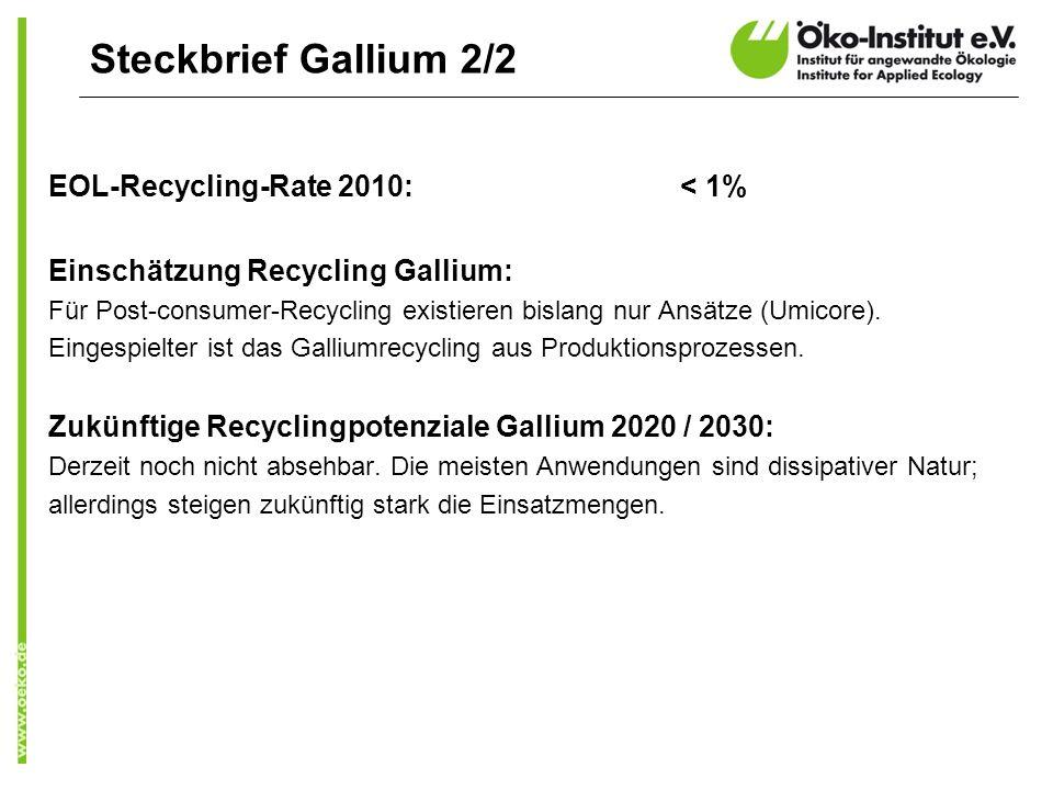 EOL-Recycling-Rate 2010: < 1% Einschätzung Recycling Gallium: Für Post-consumer-Recycling existieren bislang nur Ansätze (Umicore). Eingespielter ist
