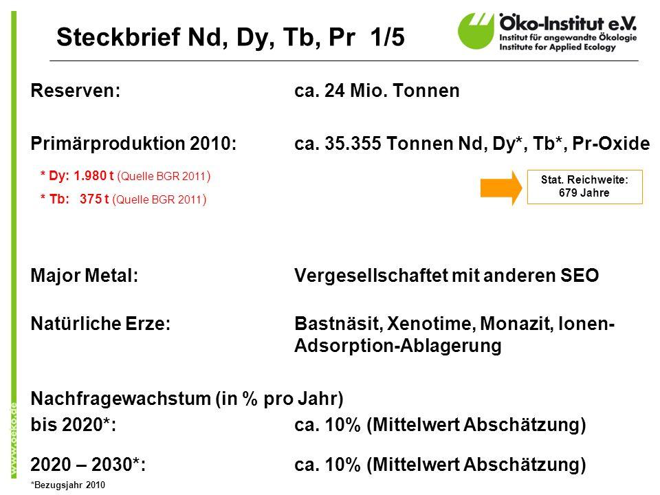 Reserven: ca. 24 Mio. Tonnen Primärproduktion 2010:ca. 35.355 Tonnen Nd, Dy*, Tb*, Pr-Oxide Major Metal:Vergesellschaftet mit anderen SEO Natürliche E