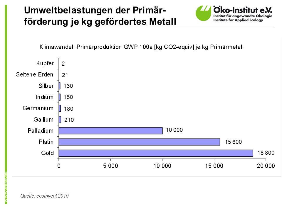 Umweltbelastungen der Primär- förderung je kg gefördertes Metall Quelle: ecoinvent 2010 130 21 2 150 180 210 10 000 15 600 18 800