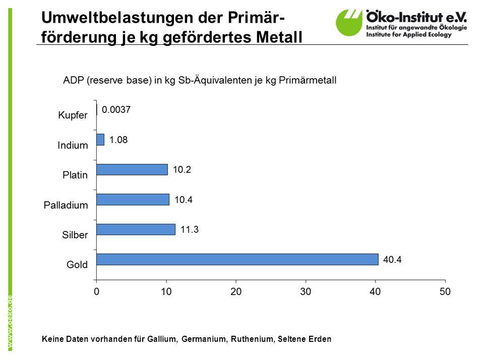 Umweltbelastungen der Primär- förderung je kg gefördertes Metall Keine Daten vorhanden für Gallium, Germanium, Ruthenium, Seltene Erden