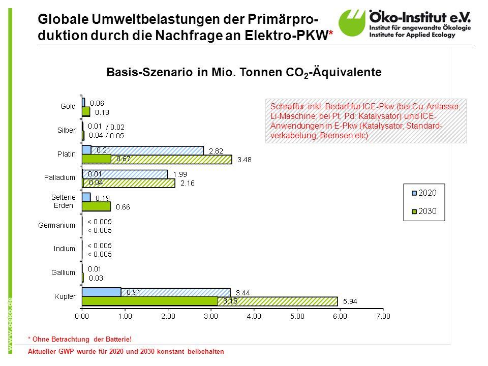 * Ohne Betrachtung der Batterie! Aktueller GWP wurde für 2020 und 2030 konstant beibehalten Globale Umweltbelastungen der Primärpro- duktion durch die